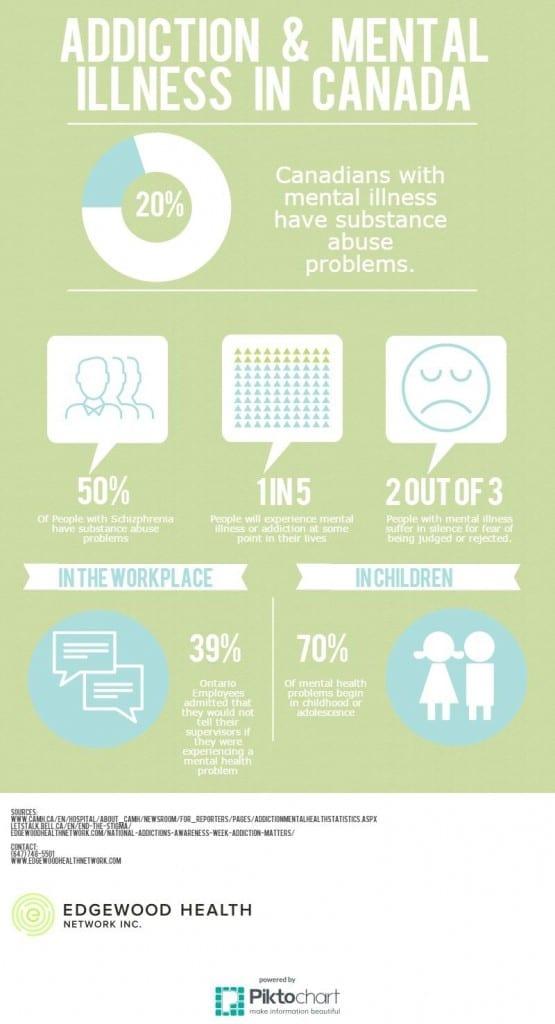 Addiction & Mental Illness in Canada (2)