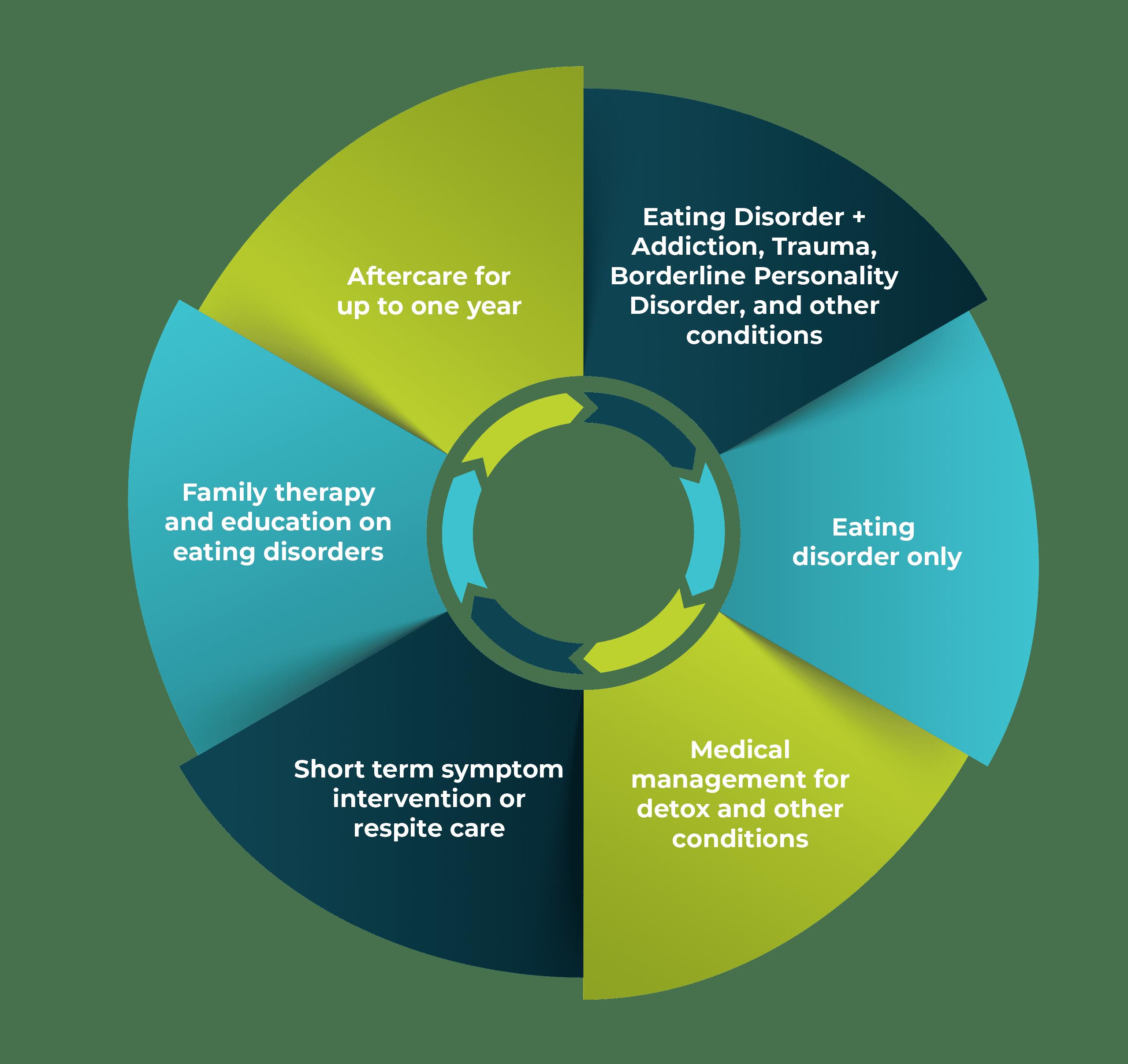 Eating Disorder Program Components